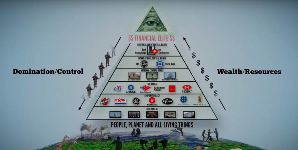 Système pyramidal de la Finance
